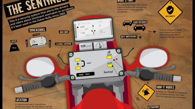 dakar sentinel infographic en