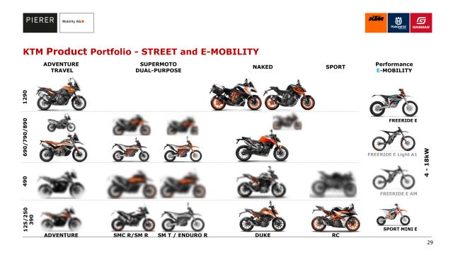 121819 ktm product portfolio street 29.png